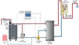 Combi 40-43kW - 20l/perc HMV Termosztatikus keverő szeleppel