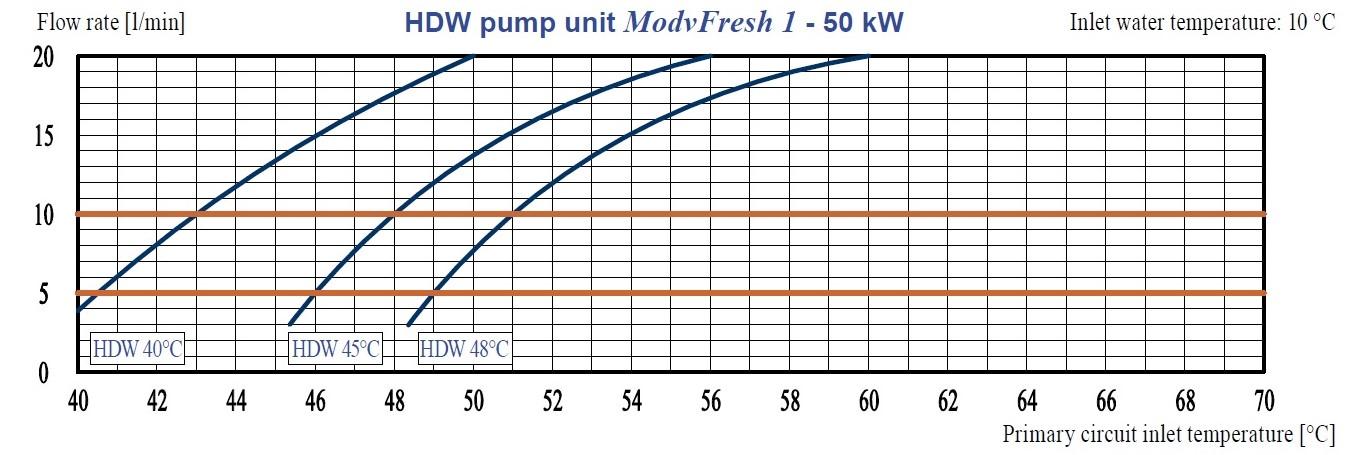 dhv fresh water modul