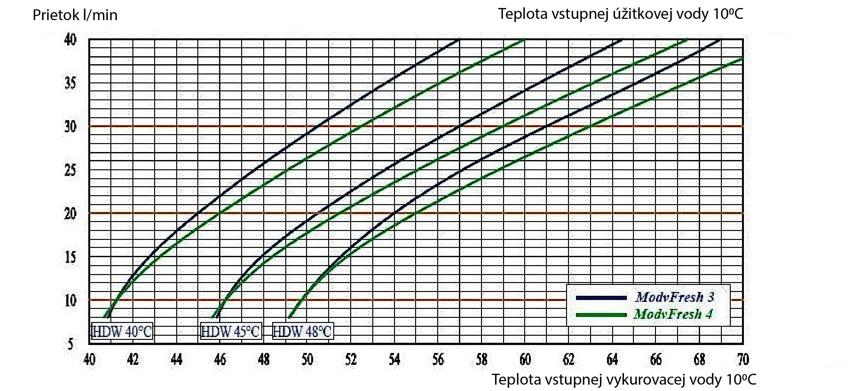 TUV modul diagram