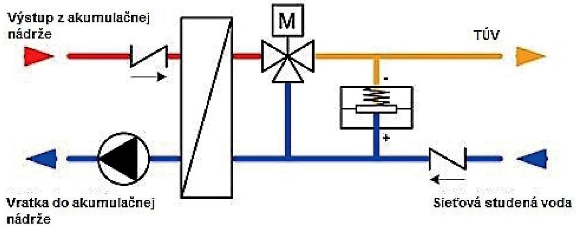 Celsius TUV modul
