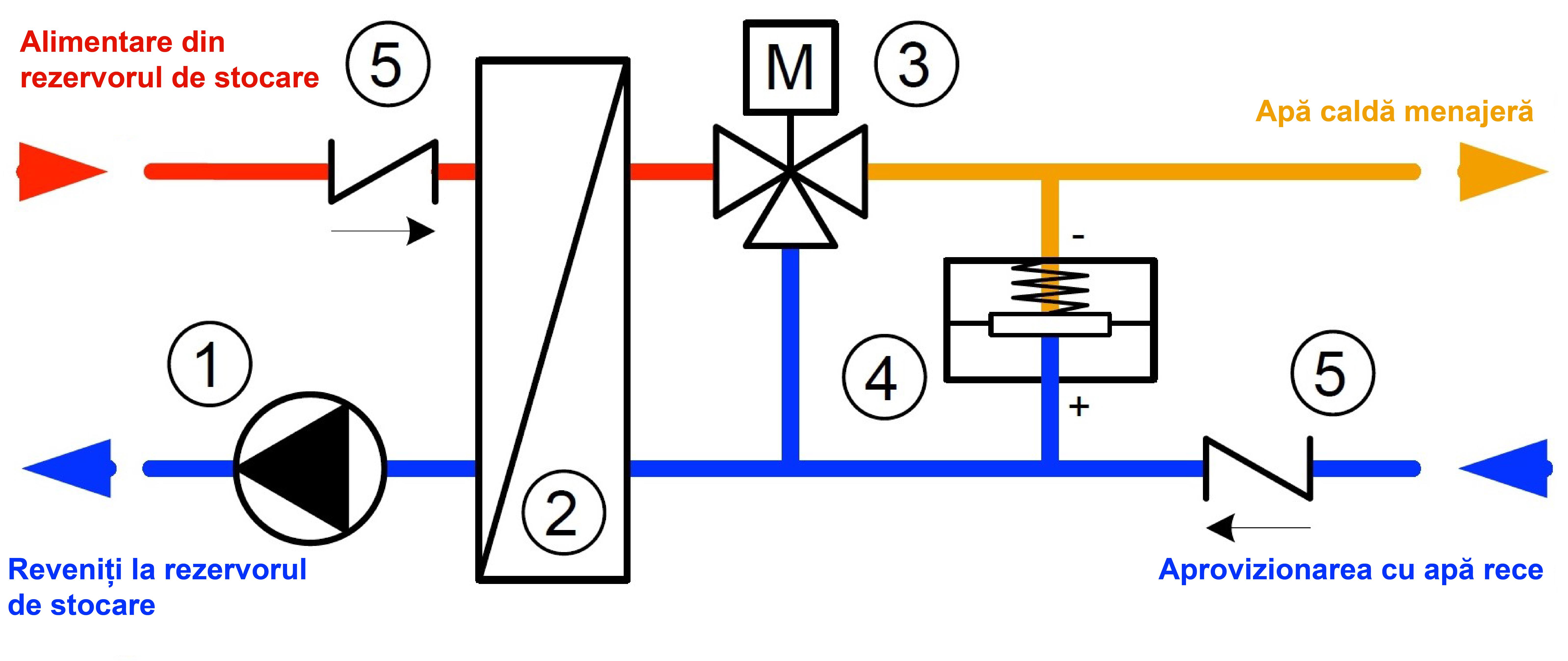 Modul ansamblu pompă Celsius pentru de furnizarea apei calde potabile în sistemul de încălzire centrală cu control termostatic
