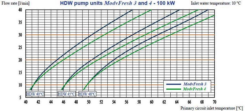 fresh water modul diagram