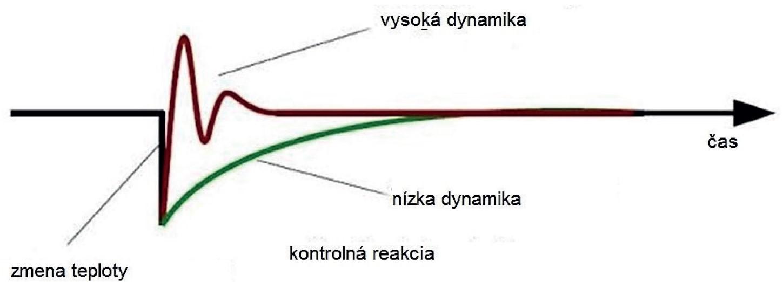 UNI2 dinamics