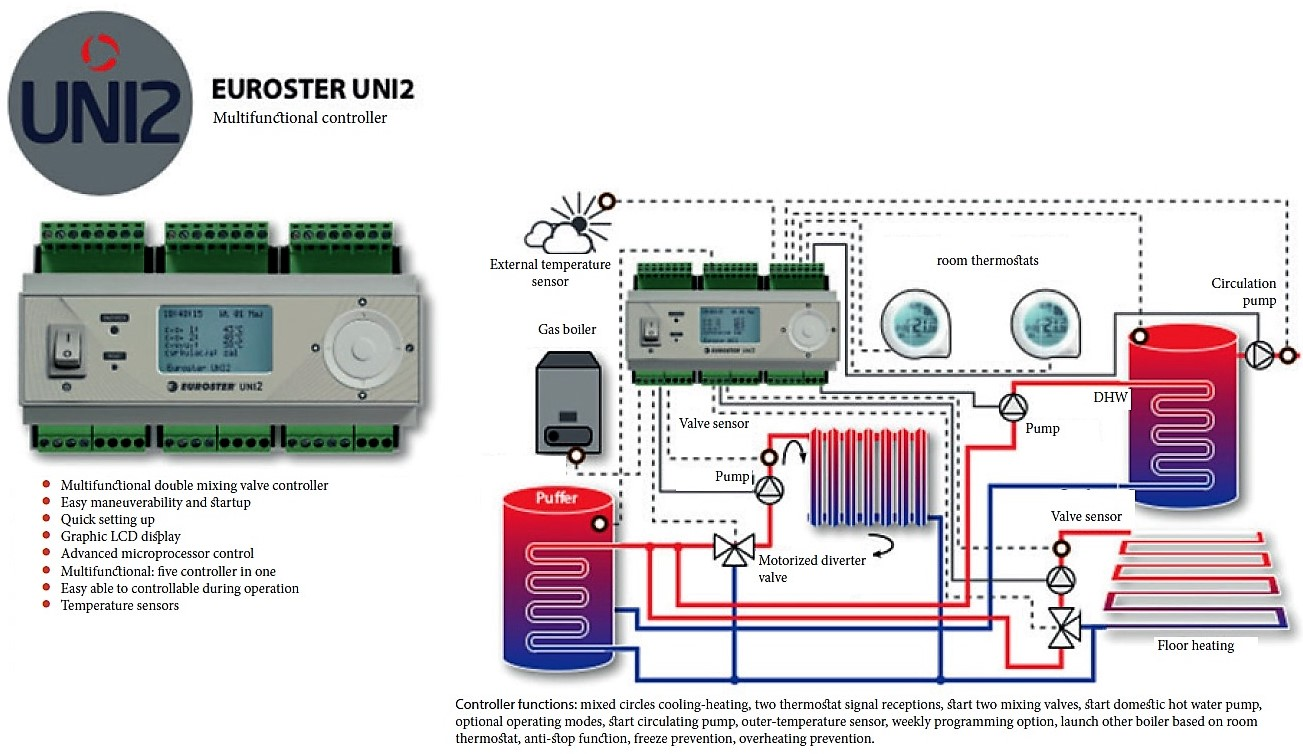Uni2 controller celsius a takar kos energia f t s for Room heating systems