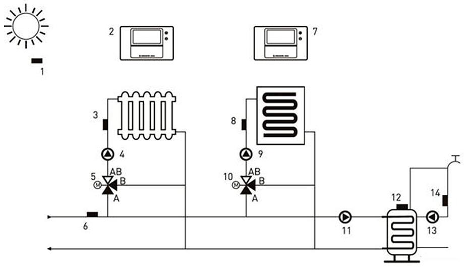 UNI2 Zariadenia ovládané regulátorom vykurovacieho systému: