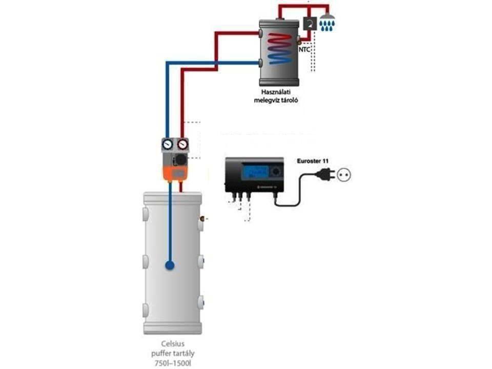 Bojler csomag forrázás védelemmel cirkulációs szivattyúval 200L - vezérlővel