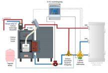 Celsius Combi 40 - 43 Fa/Pellet berendezés rendszer puffer nélkül