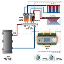 Two circles secondary electronic-thermostatic heating system