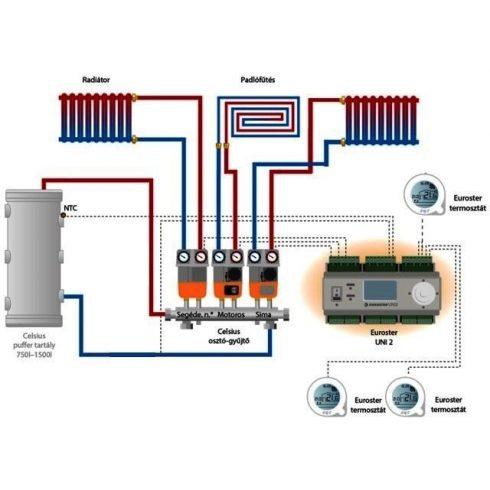 Három körös elektromos keverőszelepes fűtés oldal