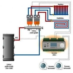 """Sistem secundar de încălzire cu două circuite 3/4"""" - termostatic"""