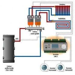 """Dvojokruhový termostatický vykurovací okruh 3/4"""""""
