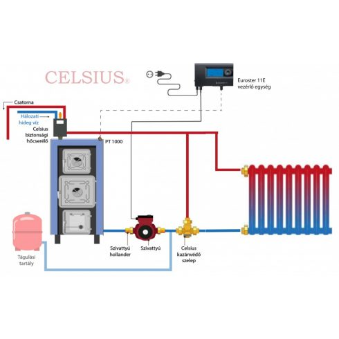 Celsius Classic P-V 40 (large firing door) simplified system