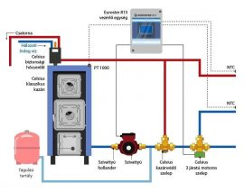P-V30 (nagy ajtós) Klasszikus rendszer csomag puffer tartály nélkül