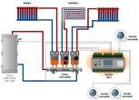 Pachete secundare pentru sisteme de încălzire (industrial)