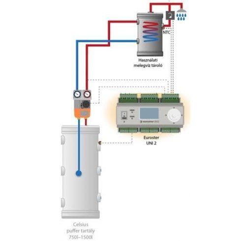 Bojler csomag forrázás védelemmel cirkulációs szivattyúval 160L