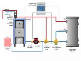 Celsius Classic P-V 40 system package (Average firing door)
