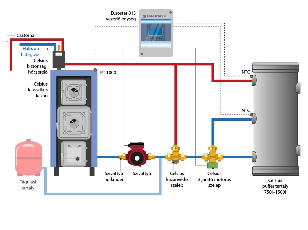 Celsius classic boiler system