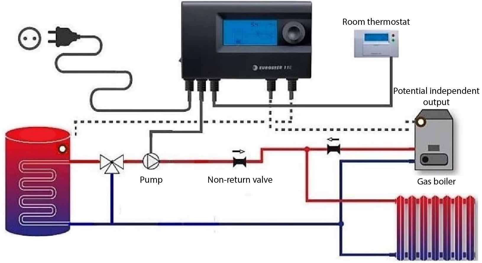 Euroster 11ET Control unit