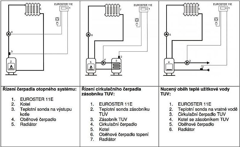 Termostat 11E