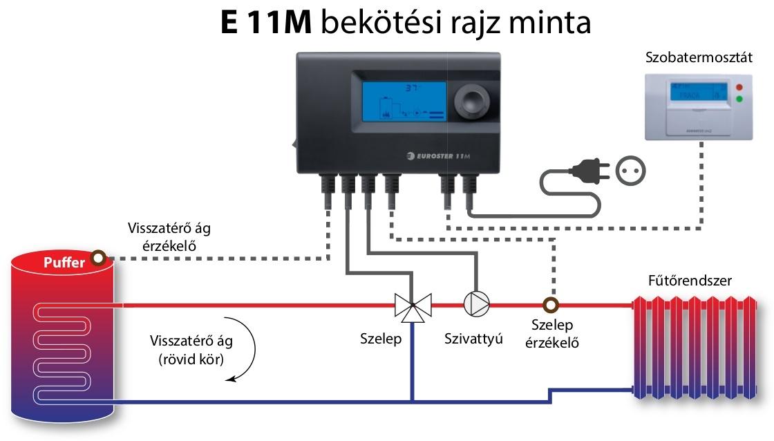 Euroster 11M vezérlőegység