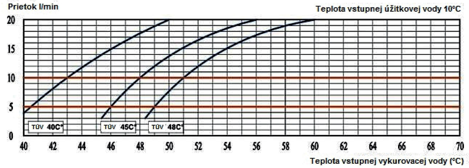 Celsius TUV modul diagram