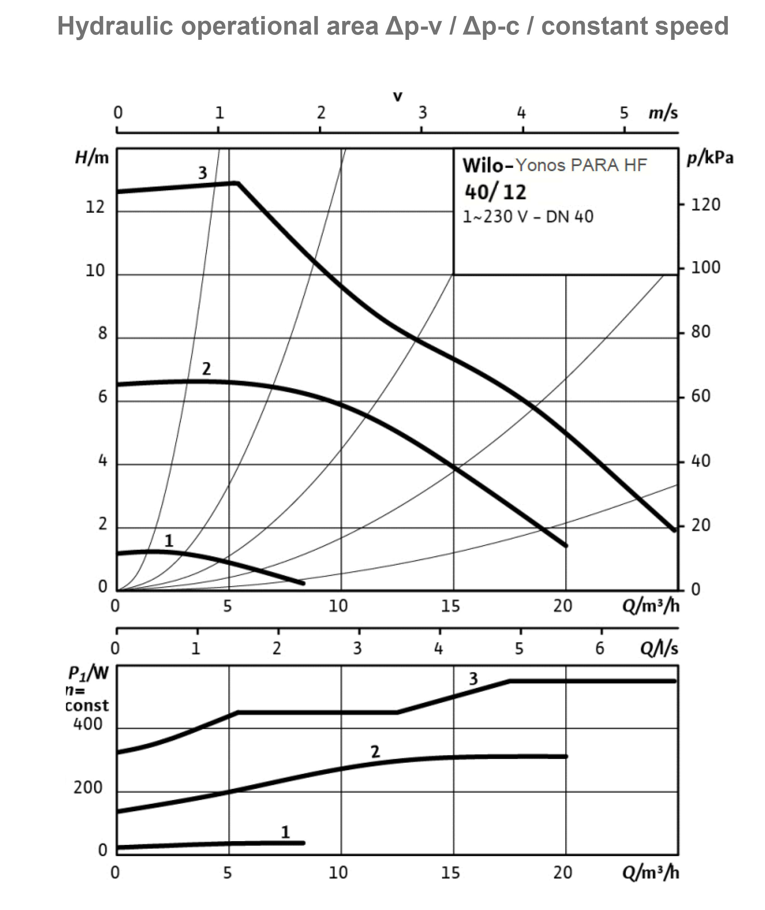 Celsius kazánvédő csomag ipari teljesítmény