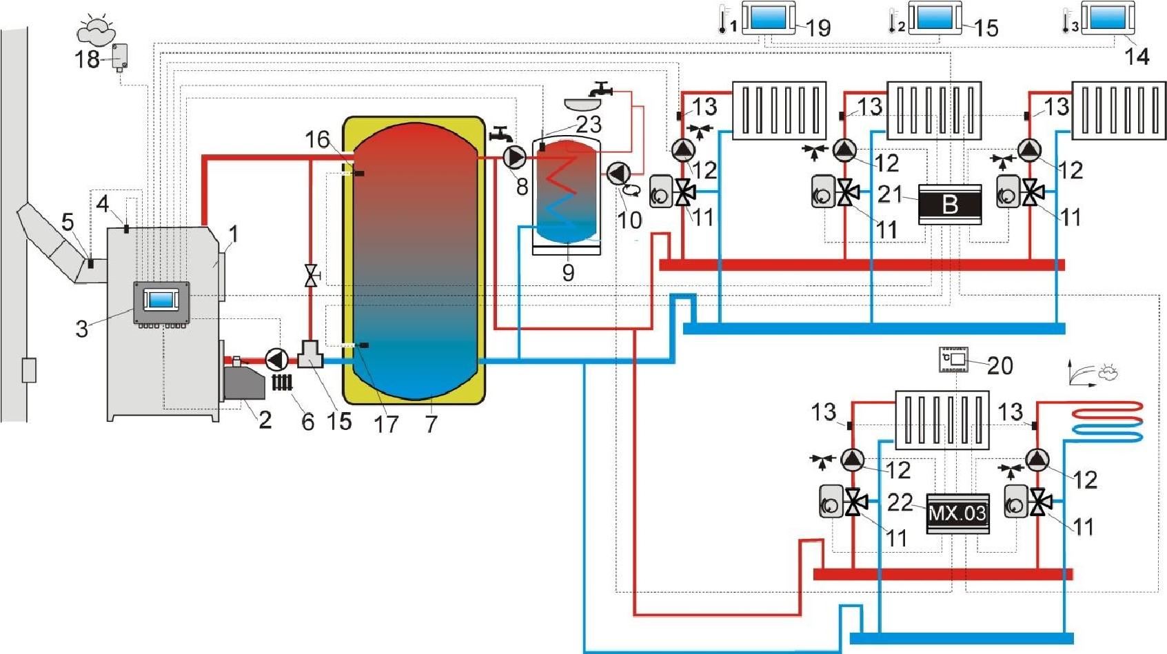 PellasX - Celsius rendszer