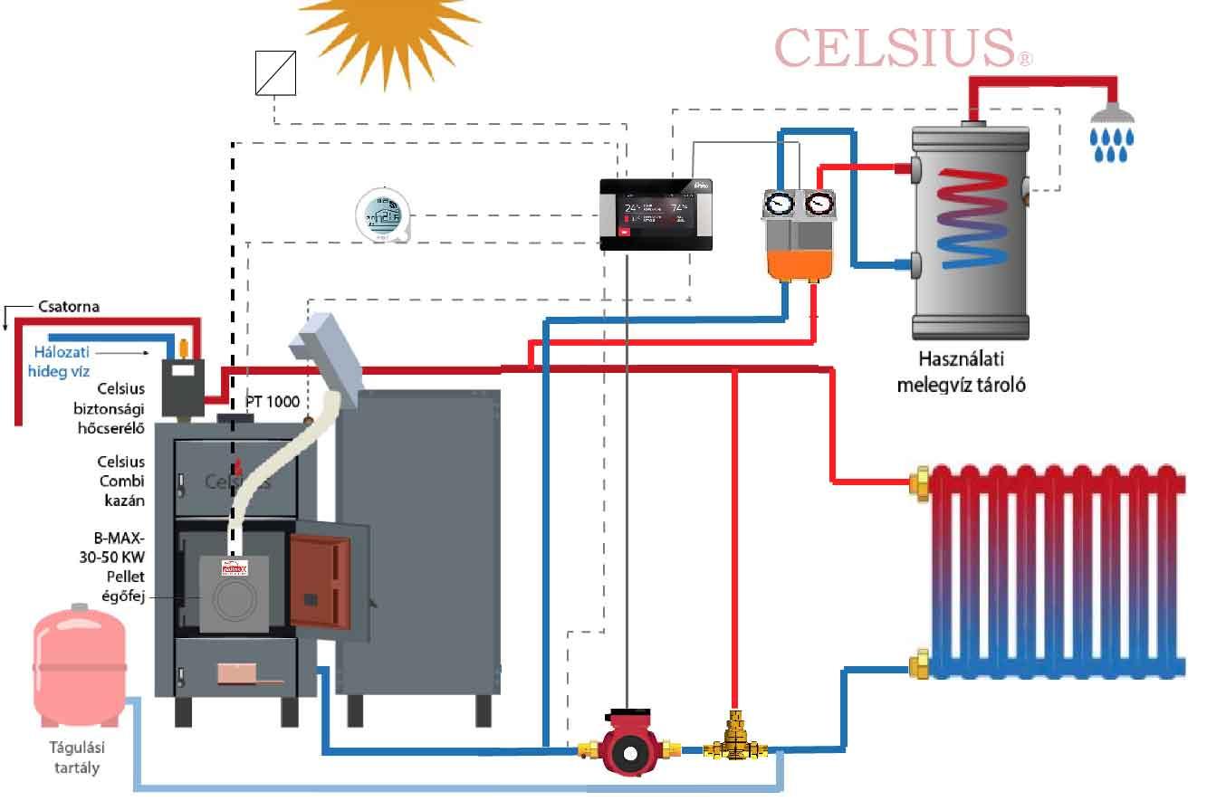Celsius rendszer