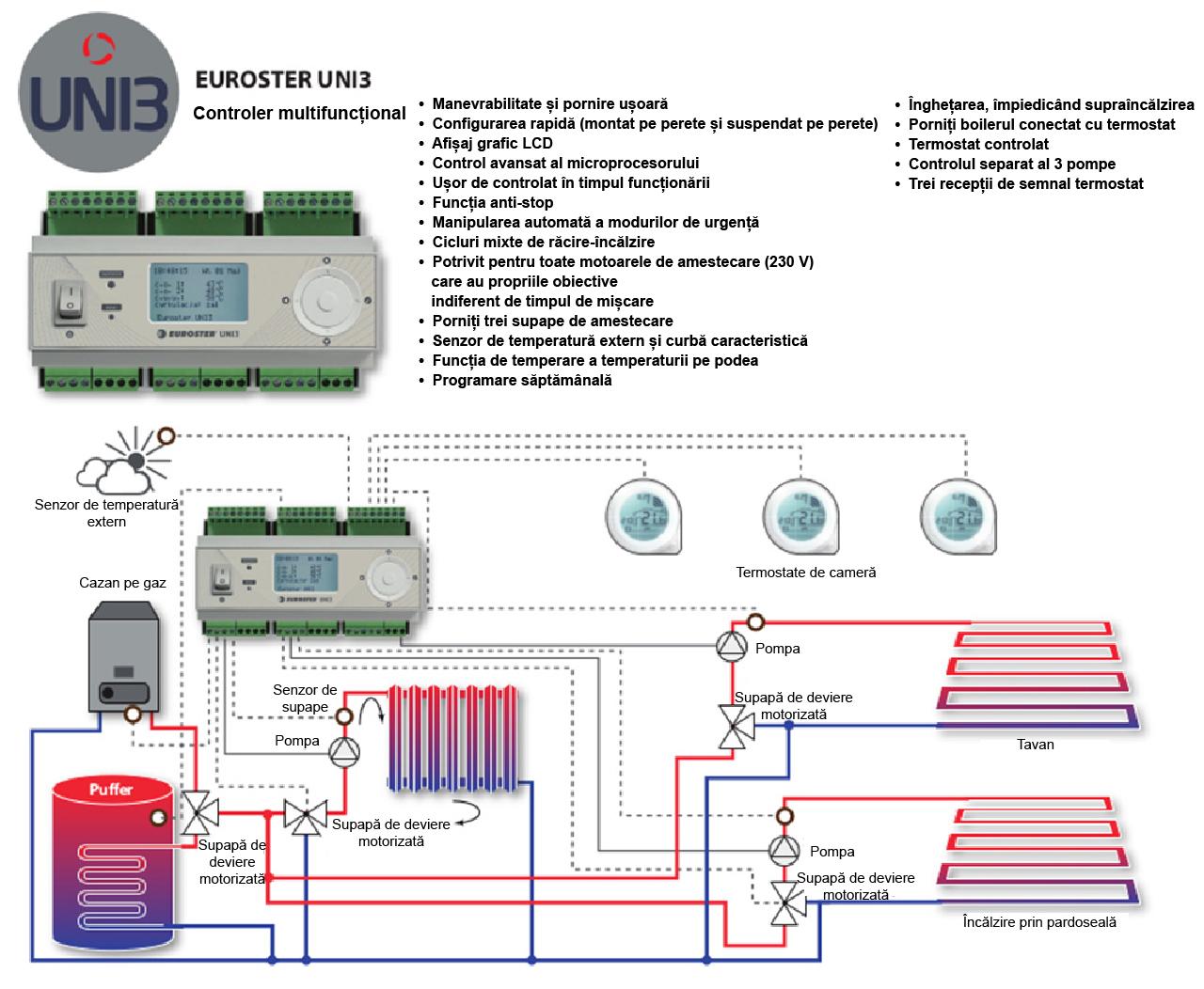 Controler EUROSTER UNI3 răcire - încălzire