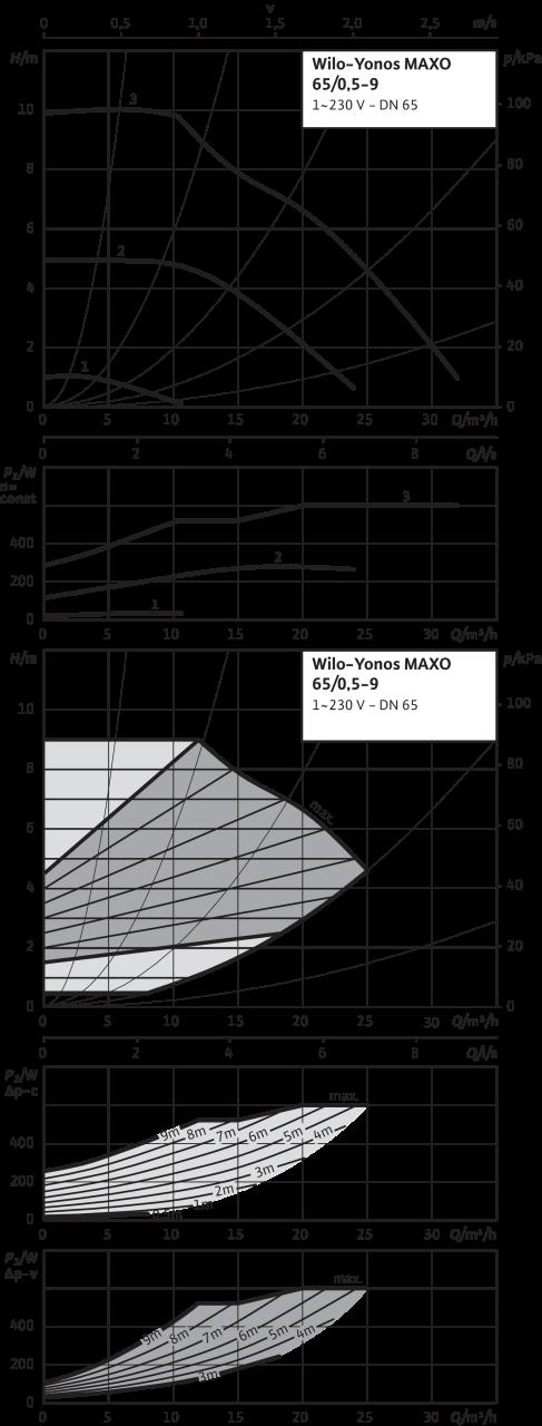 Kesselschutzdaten 500 kW